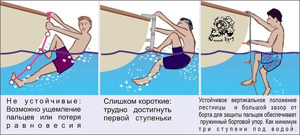 Преимущества лестниц